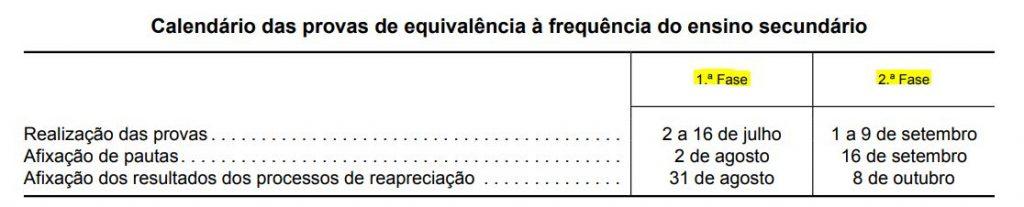 calendário de provas de quivalência â frequência 2021 - 1ª e 2ª fases