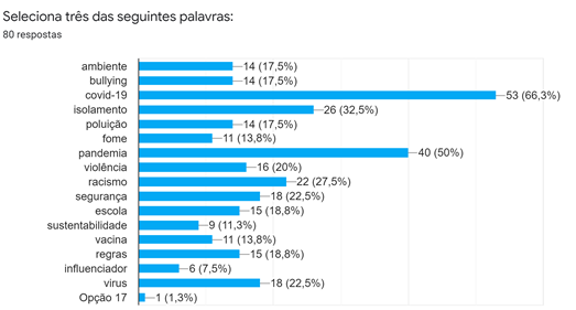 Gráfico com todas as palavras votadas na Escola Secundária Rafael Bordalo Pinheiro.
